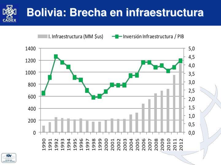 Bolivia: Brecha en infraestructura