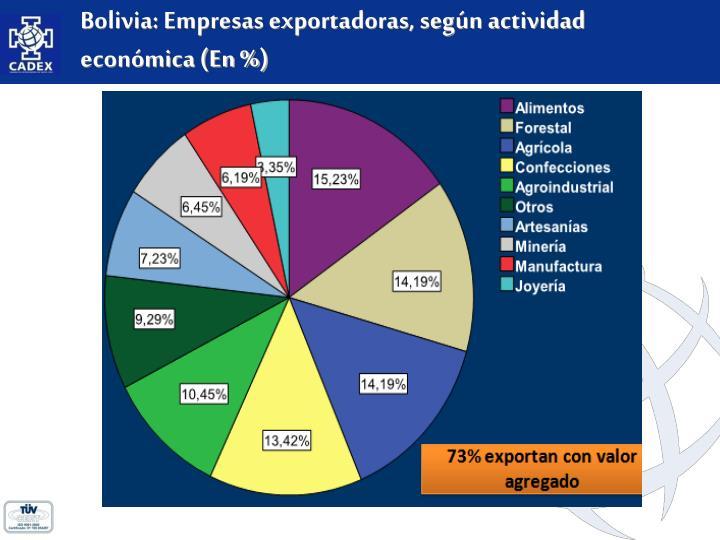 Bolivia: Empresas exportadoras, según actividad económica (En %)