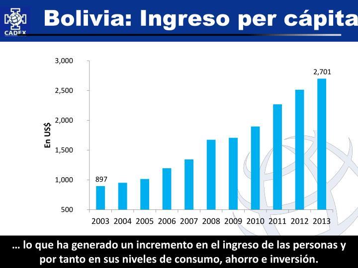 Bolivia: Ingreso per cápita