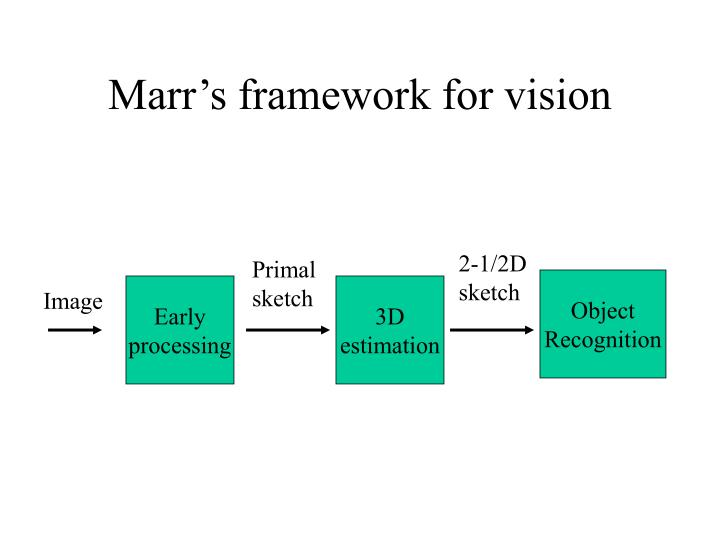 Marr s framework for vision