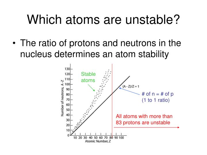 Which atoms are unstable?