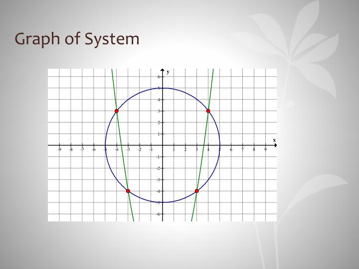 Graph of System