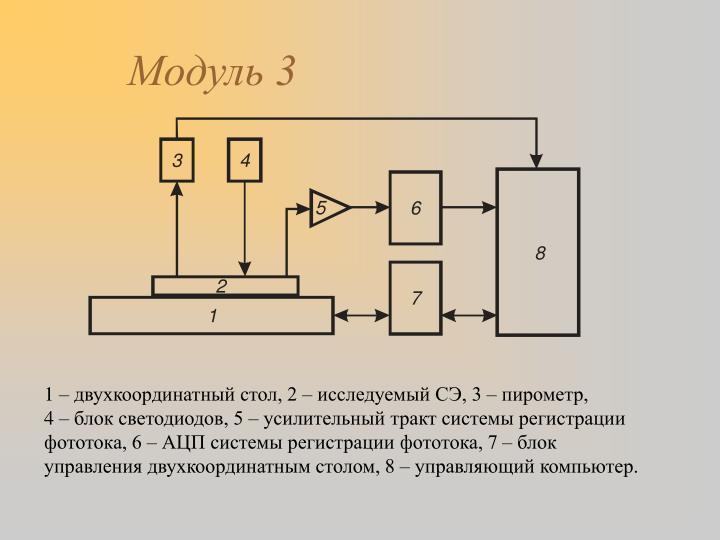 Модуль 3