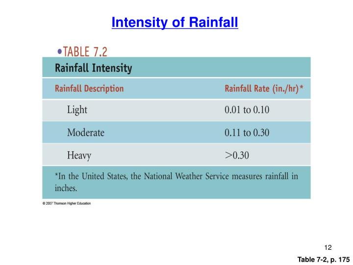 Intensity of Rainfall