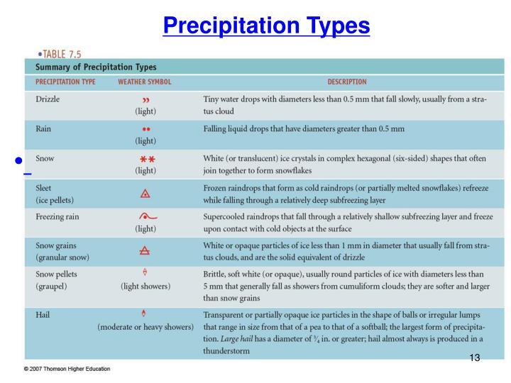 Precipitation Types