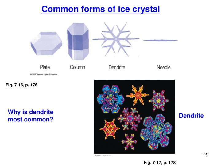 Common forms of ice crystal