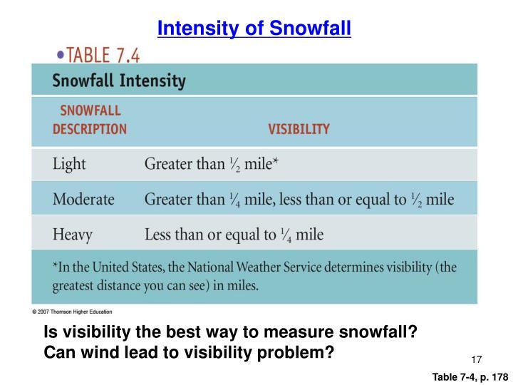 Intensity of Snowfall