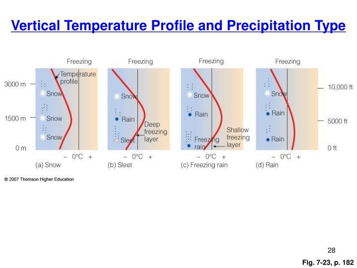 Vertical Temperature Profile and Precipitation Type