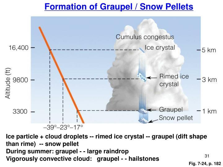 Formation of Graupel / Snow Pellets