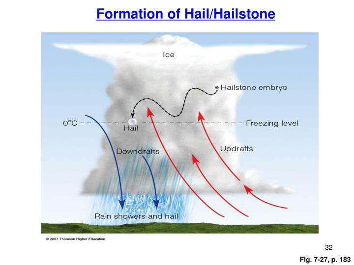 Formation of Hail/Hailstone
