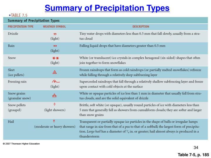 Summary of Precipitation Types