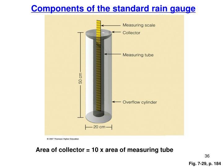 Components of the standard rain gauge