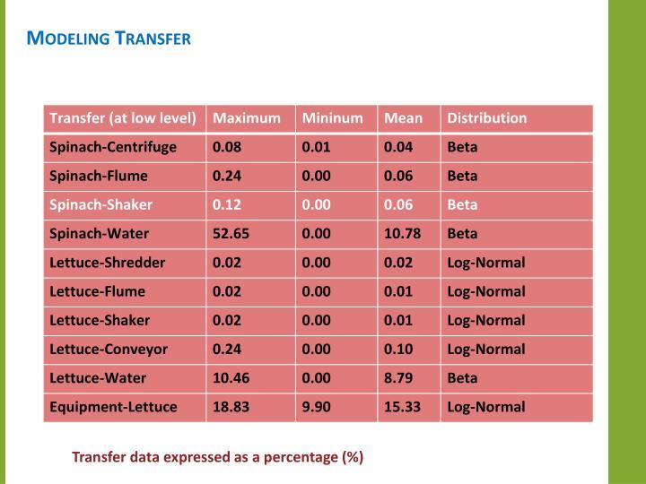 Modeling Transfer