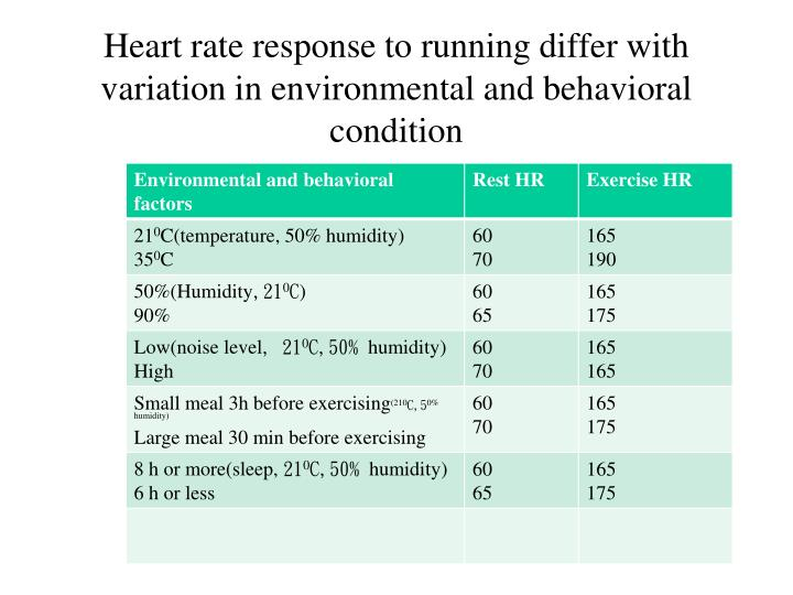 Heart rate response to running differ with variation in environmental and behavioral condition