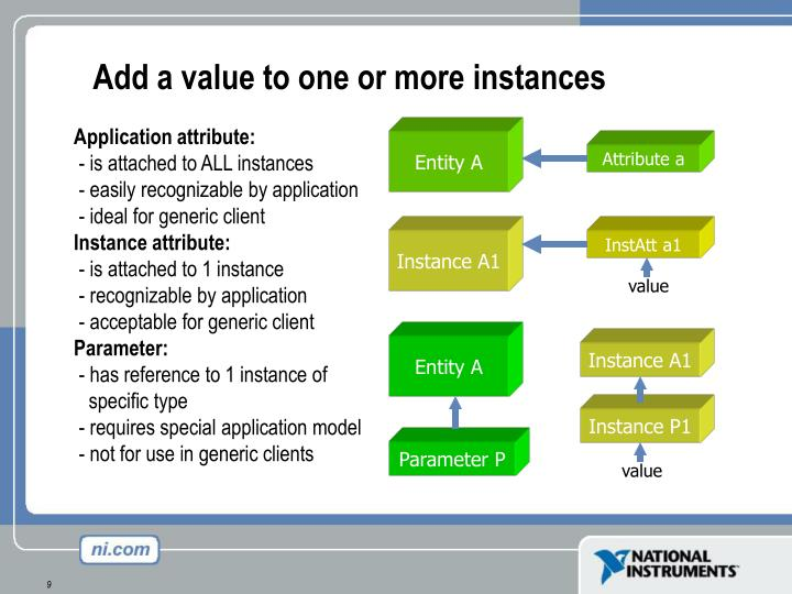 Add a value to one or more instances