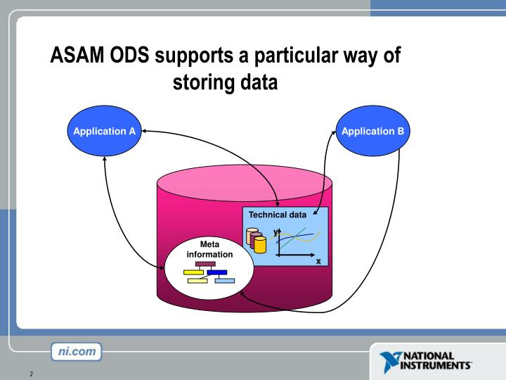 Asam ods supports a particular way of storing data