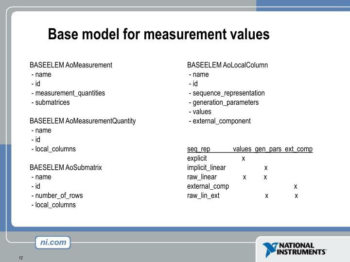Base model for measurement values
