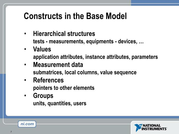Constructs in the Base Model
