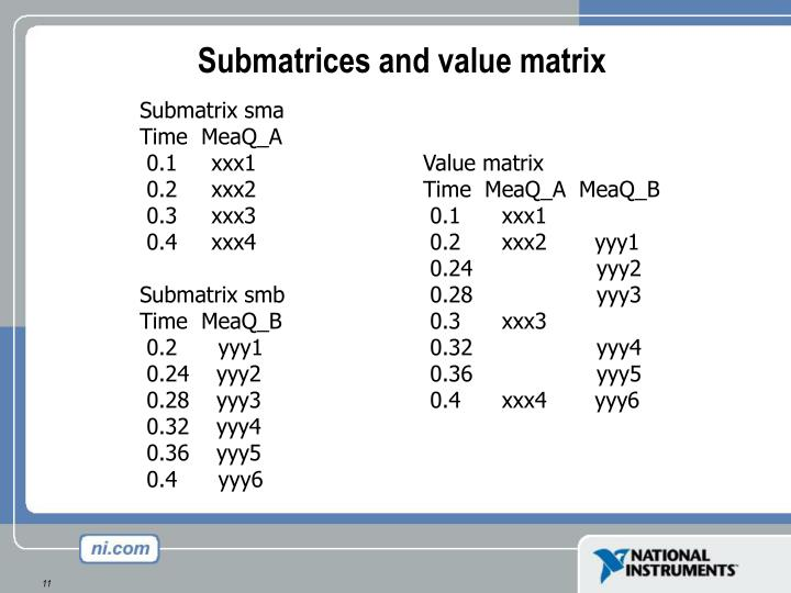 Submatrices and value matrix