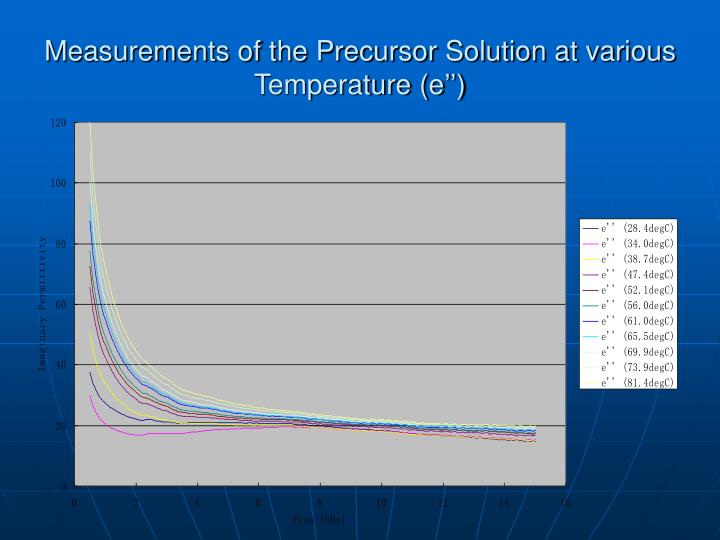 Measurements of the Precursor Solution at various Temperature (e'')