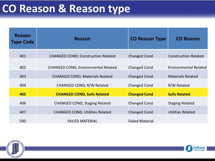 CO Reason & Reason type