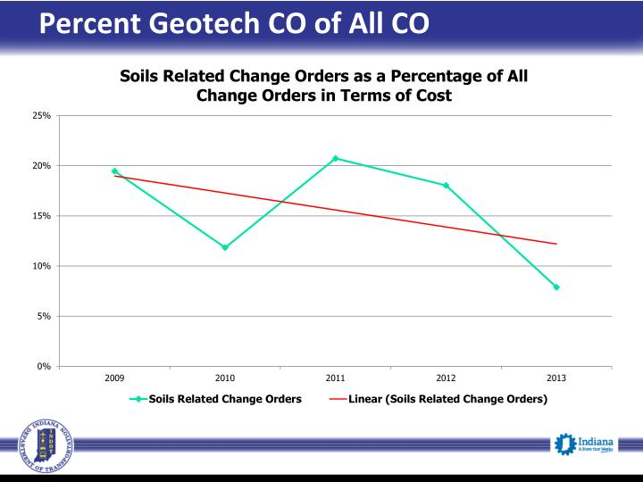 Percent Geotech CO of All CO