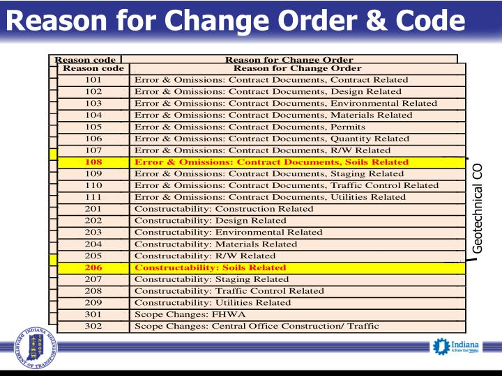 Reason for Change Order & Code