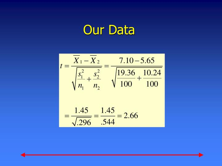 Our Data
