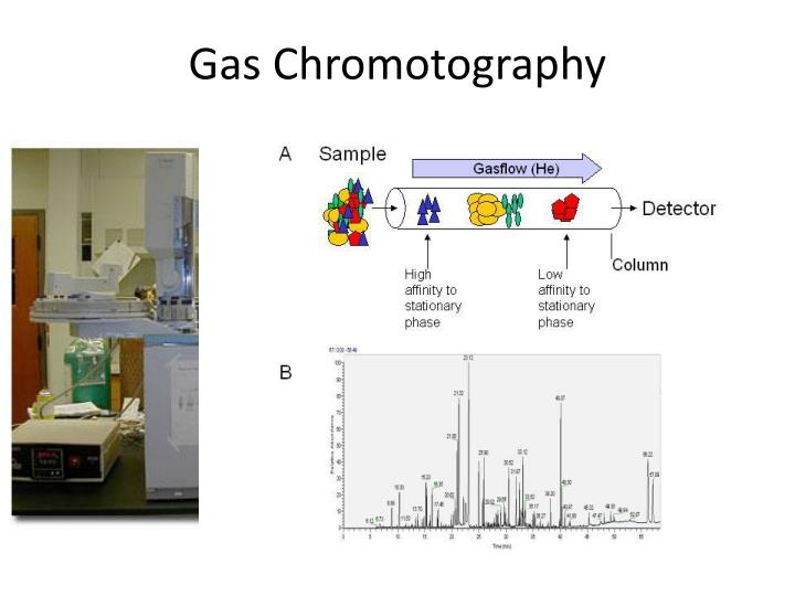 Gas Chromotography
