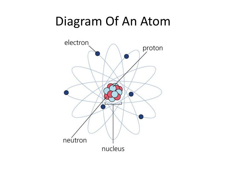 Diagram of an atom