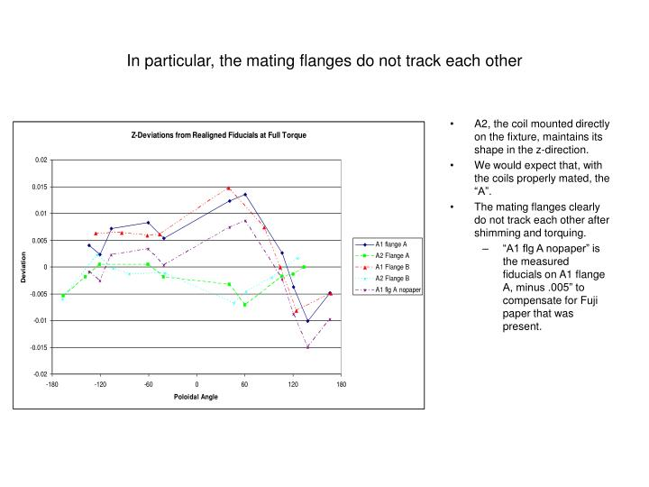 In particular the mating flanges do not track each other