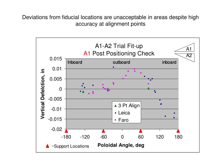 Deviations from fiducial locations are unacceptable in areas despite high accuracy at alignment poin...