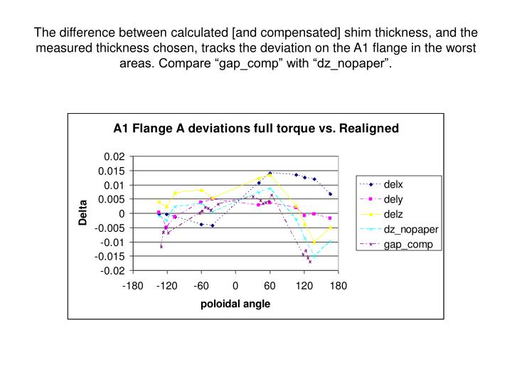 "The difference between calculated [and compensated] shim thickness, and the measured thickness chosen, tracks the deviation on the A1 flange in the worst areas. Compare ""gap_comp"" with ""dz_nopaper""."