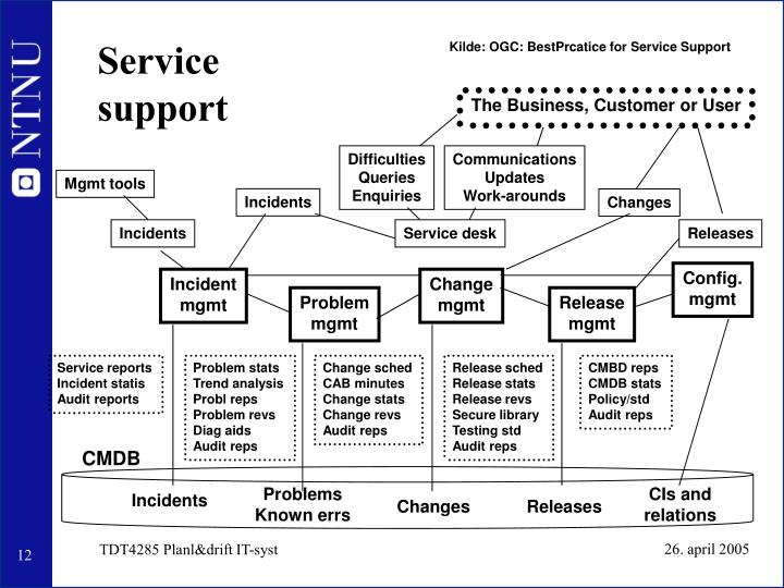 Kilde: OGC: BestPrcatice for Service Support