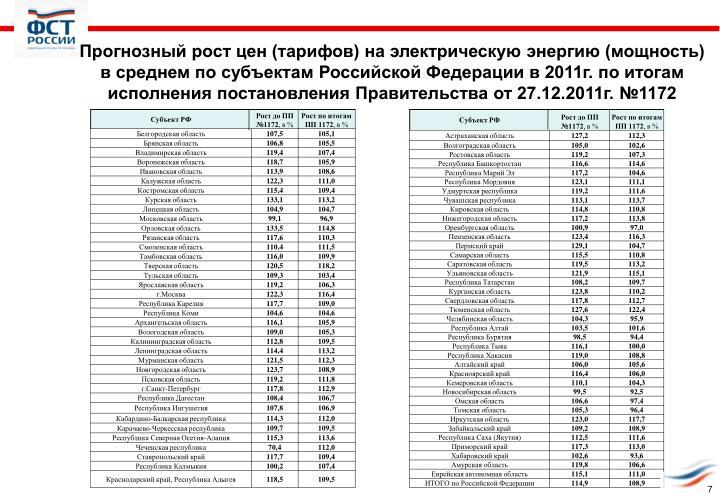 Прогнозный рост цен (тарифов) на электрическую энергию (мощность) в среднем по субъектам Российской Федерации в 2011г. по итогам исполнения постановления Правительства от 27.12.2011г. №1172