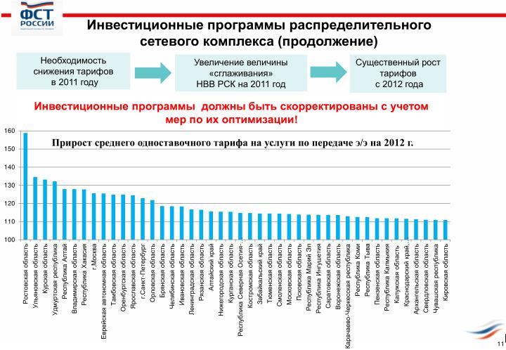 Электроэнергетика Российской Федерации