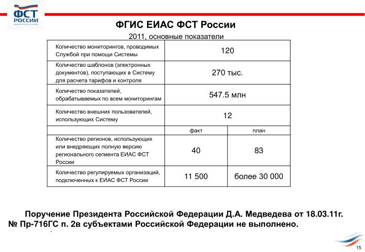 ФГИС ЕИАС ФСТ России