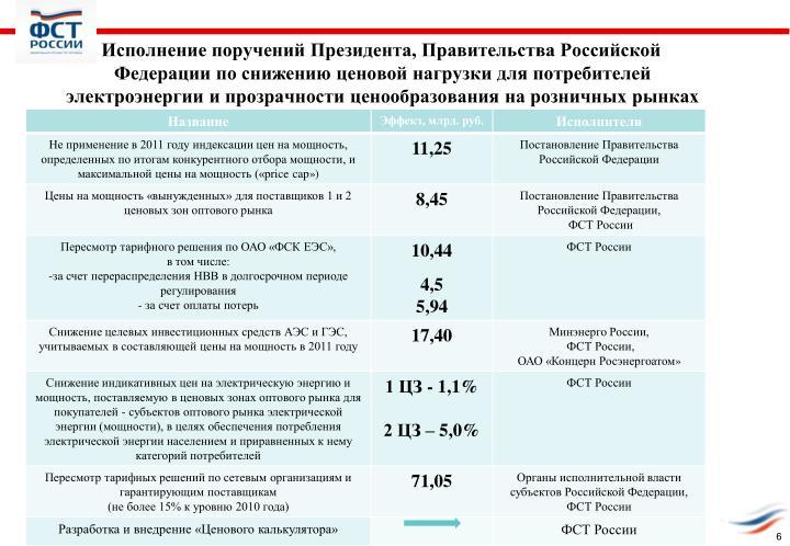 Исполнение поручений Президента, Правительства Российской Федерации по снижению ценовой нагрузки для потребителей электроэнергии и прозрачности ценообразования на розничных рынках