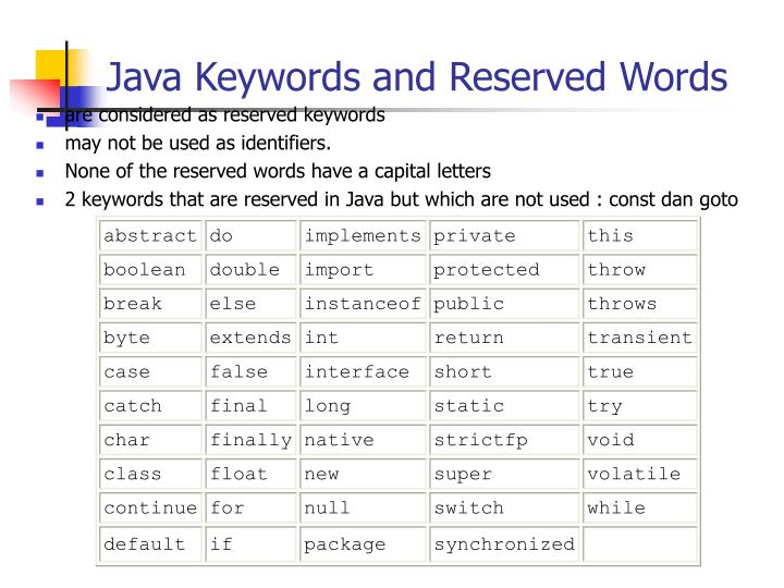 Java Keywords and Reserved Words