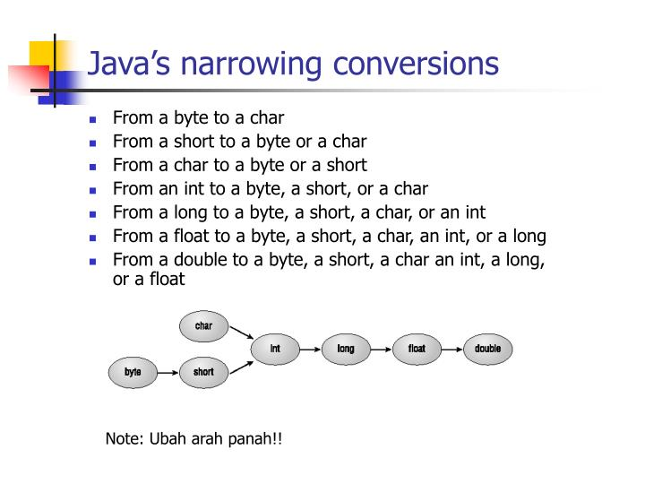 Java's narrowing conversions