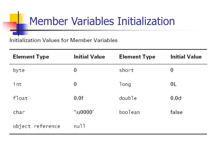 Member Variables Initialization