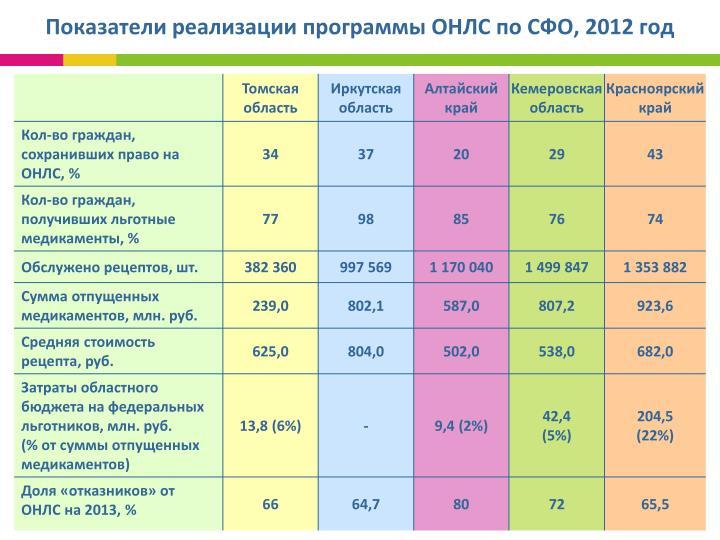 Показатели реализации программы ОНЛС по СФО, 2012 год