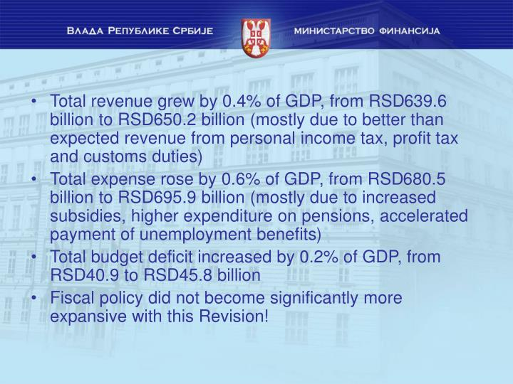 Total revenue grew by 0.4% of GDP, from RSD
