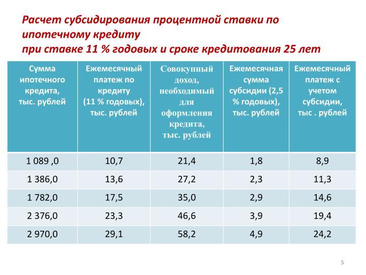 Расчет субсидирования процентной ставки по ипотечному кредиту