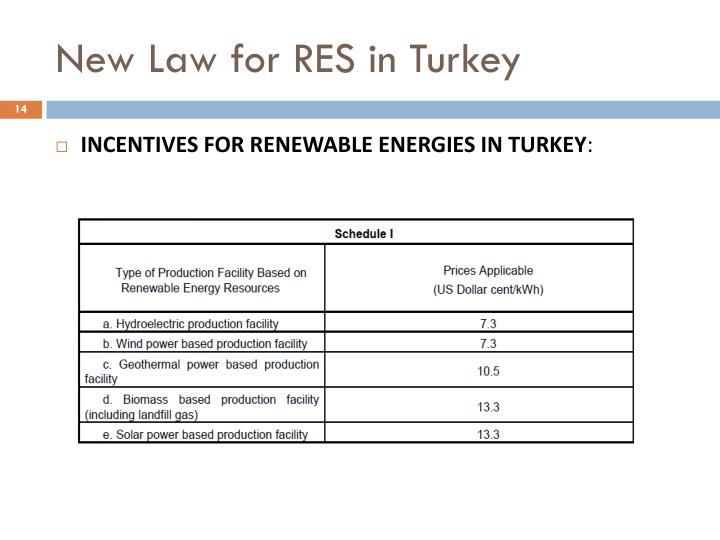 New Law for RES in Turkey