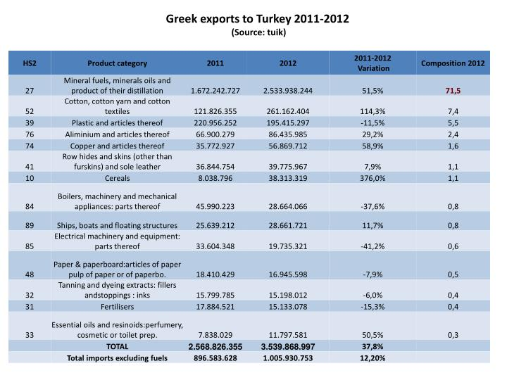 Greek exports to Turkey 2011-2012