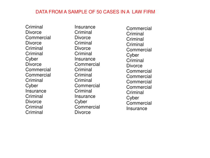 DATA FROM A SAMPLE OF 50 CASES IN A  LAW FIRM