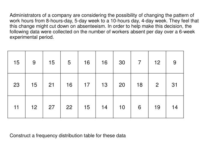 Administrators of a company are considering the possibility of changing the pattern of work hours from 8-hours-day, 5-day week to a 10-hours day, 4-day week. They feel that this change might cut down on absenteeism. In order to help make this decision, the following data were collected on the number of workers absent per day over a 6-week experimental period.