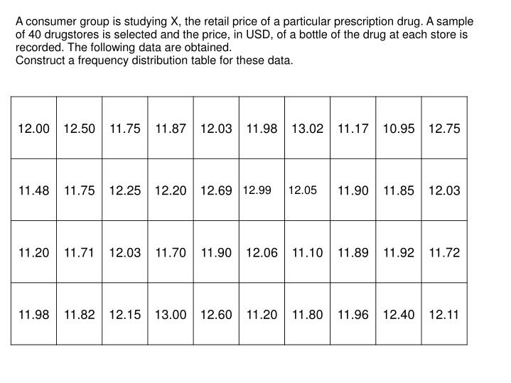 A consumer group is studying X, the retail price of a particular prescription drug. A sample of 40 drugstores is selected and the price, in USD, of a bottle of the drug at each store is recorded. The following data are obtained.