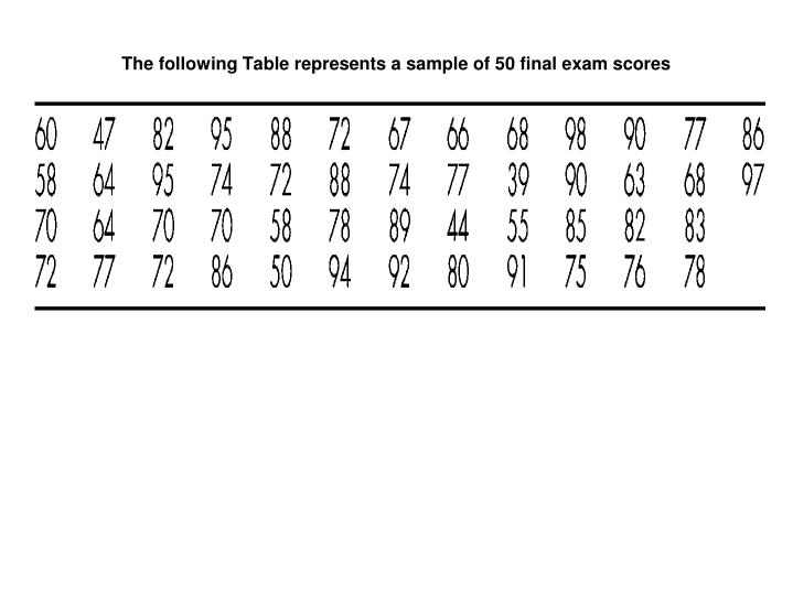 The following Table represents a sample of 50 final exam scores